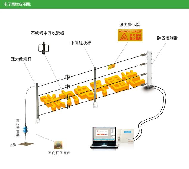 电子围栏和一般周界防范产品优越性 周界防范是通用安防系统的基础。与电子围栏相关的周界安防技术包括:主动防御的高压电网和被动探测的红外对射、振动电缆、感应电缆等。其他被动探测技术产品,依赖于报警后的抢险救援,徒增安全管理的被动压力和控制风险。 电子围栏与其他周界安防技术比较具有独特的优势: 主动防御 电子围栏有形的物理屏障和无形的电击防御功能,给任何入侵者以强烈的心理威慑和攀越阻拦,大幅减少入侵动机和闯关概率,降低安保备勤压力和冲突风险,实现从被动探测的关门打狗到主动防御的拒之门外的根本转变。 强适应